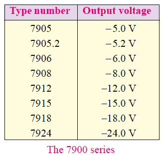 7900 Fixed Negative Voltage Regulator