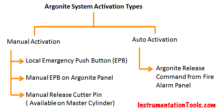 Argonite System Activation Types
