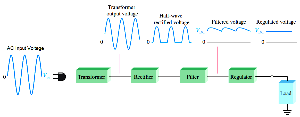 Basic DC Power Supply Circuit