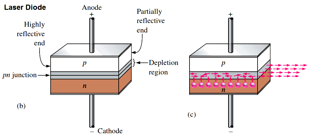 Basic laser diode construction and operation