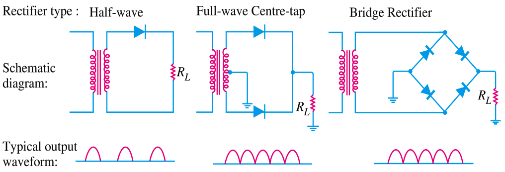 Comparison of Half wave Rectifiers and Full wave Rectifiers
