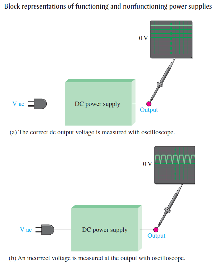 DC Power Supply Fault Analysis