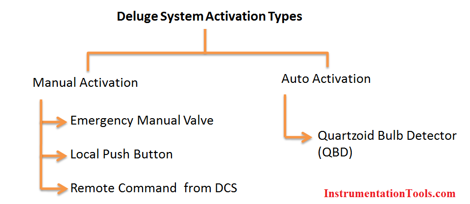 Deluge Valve Activation Types