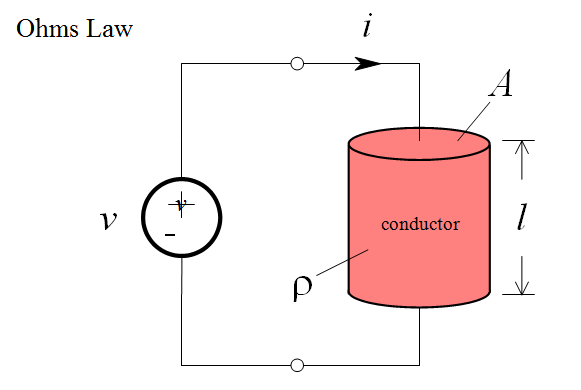 Derivation-of-Ohms-Law