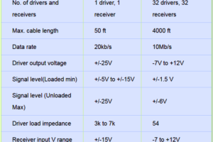 Difference Between RS232 and RS485