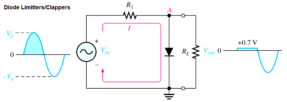diode-clipper-principle