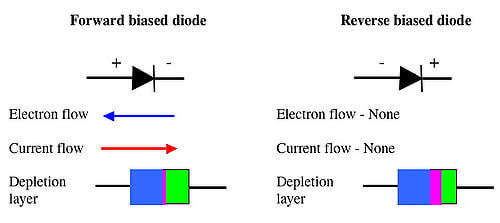 Diode Current Flow Direction