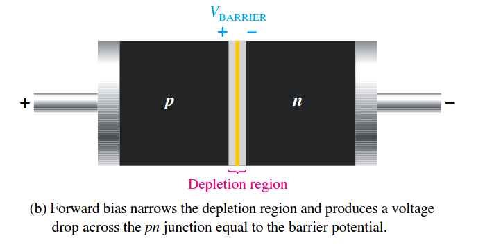 diode-forward-bias-with-narrow-depletion-region