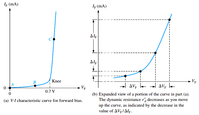 Diode-vi-characteristic-curve-for-forward-bias