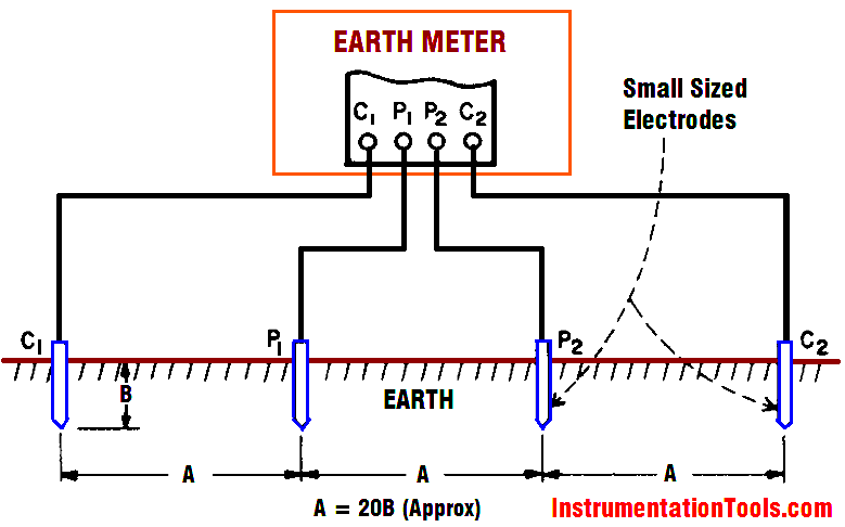 Earth Meter Working Principle