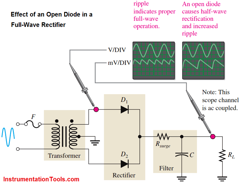 Effect of an Open Diode in a Full-Wave Rectifier