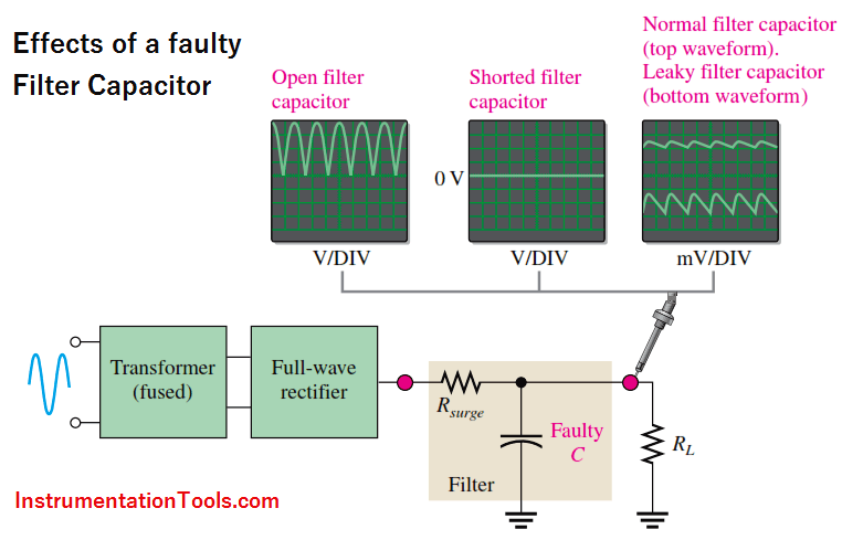 Power Supply Circuit Fault Analysis Instrumentation Tools