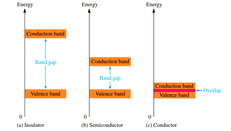 energy-diagrams-for-insulator-semiconductor-and-conductor