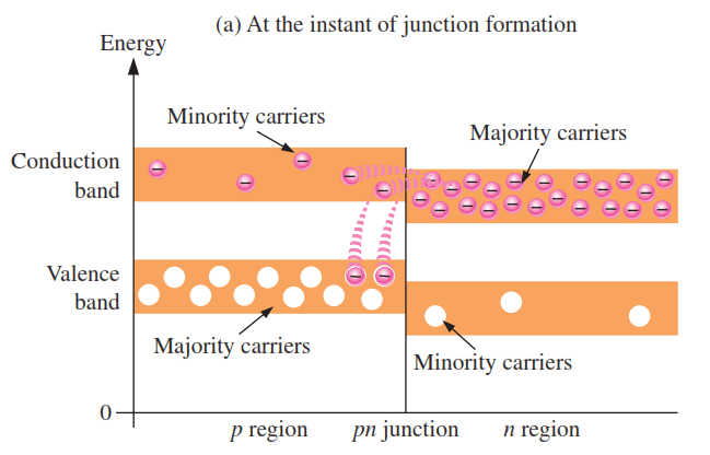 Energy-diagrams-of-the-pn-junction-and-depletion-region