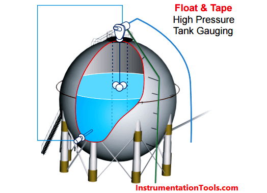 Float & Taoe Tank Gauging System
