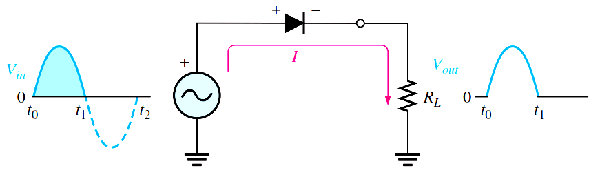 half-wave-rectifier-operation