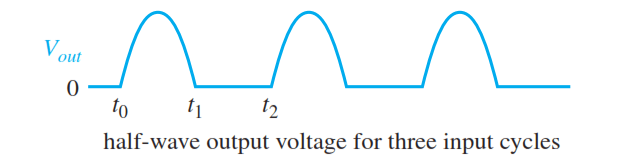 half-wave-rectifier-output-cycles
