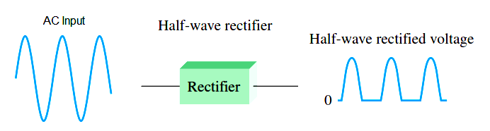 half-wave-rectifier-principle