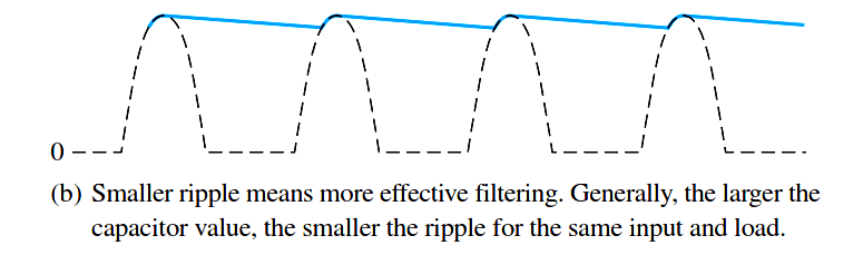 Ripple Voltage in Rectifiers Instrumentation Tools