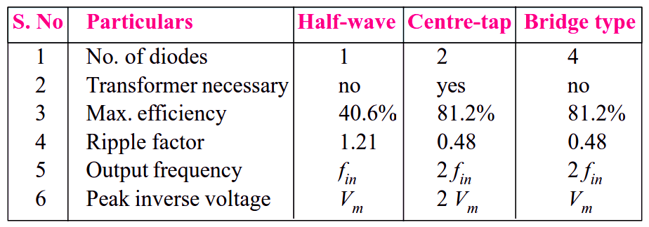 Half wave Rectifiers Vs Full wave Rectifiers