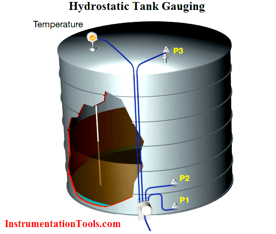 Overview Of Tank Gauging Technologies Instrumentation Tools