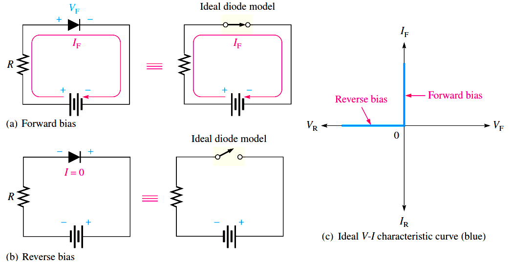 Ideal Diode Characteristics