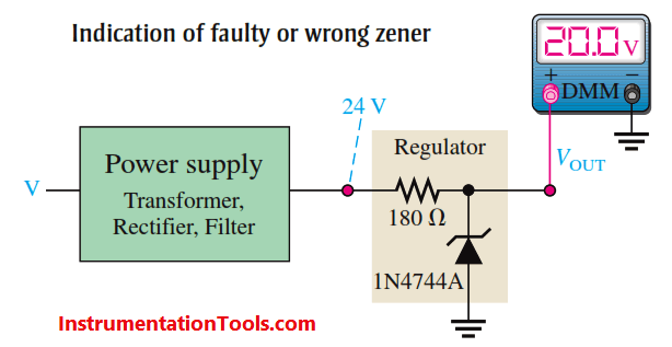 Indication of faulty or wrong zener