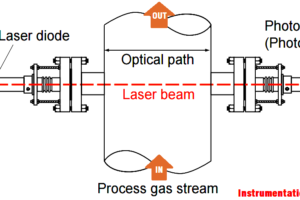 Oxygen Measurement using Tunable Diode Laser System