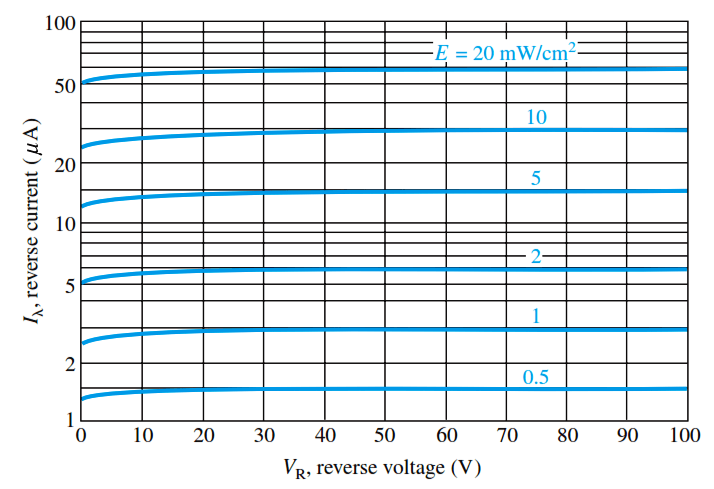 photodiode-reverse-current-versus-reverse-voltage-for-several