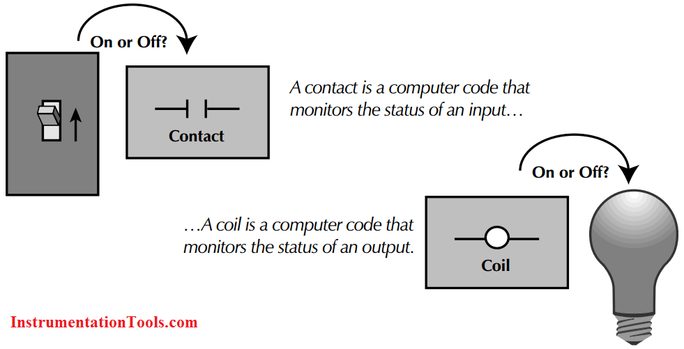 PLC Coil and Contact use
