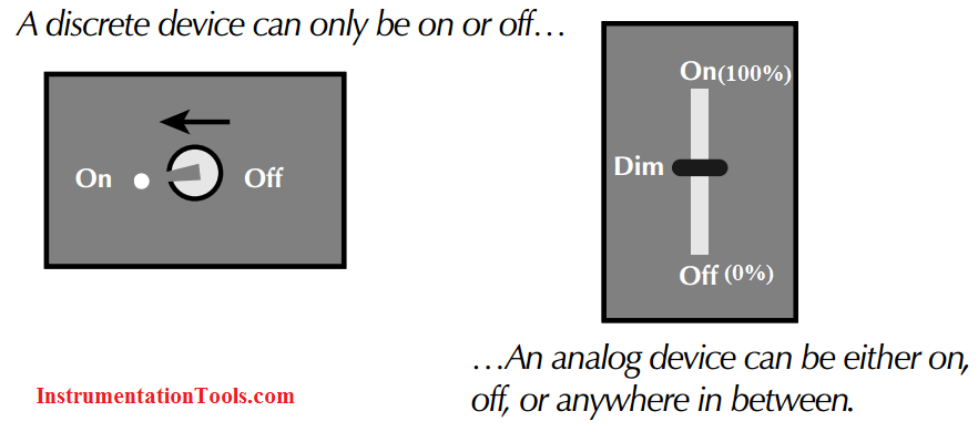 PLC input and output devices example