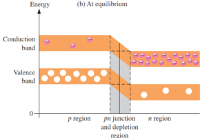 pn-junction-energy-diagrams