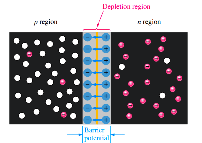 pn-junction-with-depletion-layer