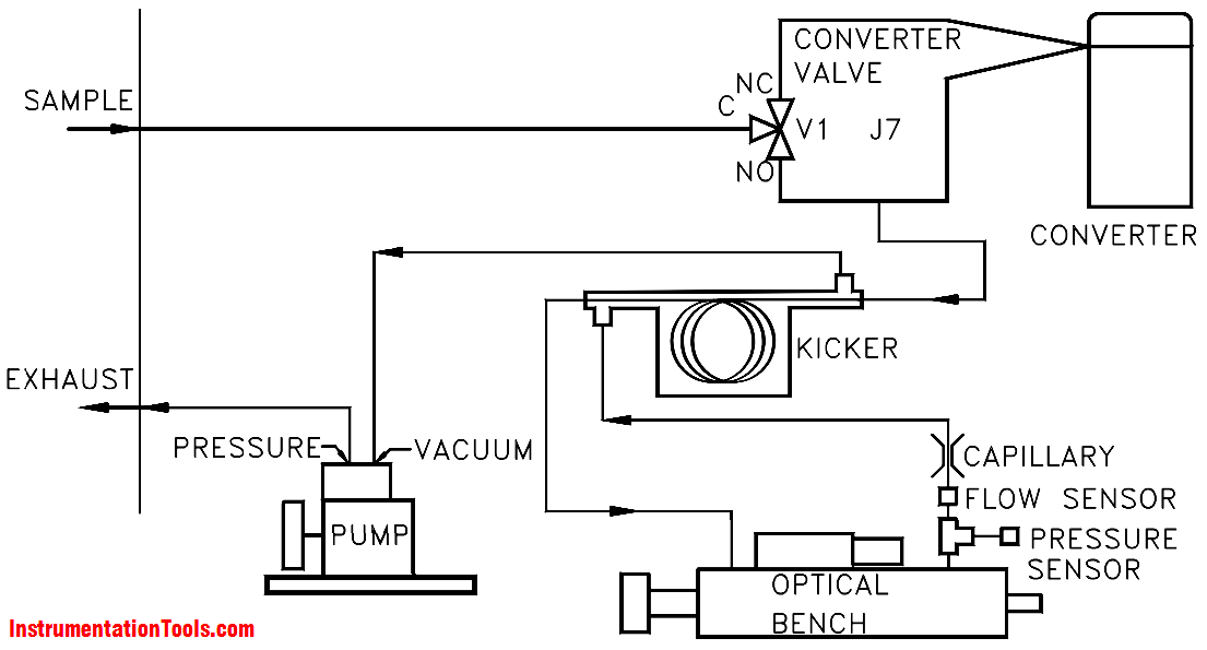 Pulsed Fluorescence SO2-H2S-CS Analyzer Working Principle