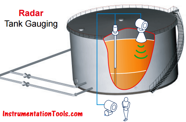 Radar Tank Gauging Principle