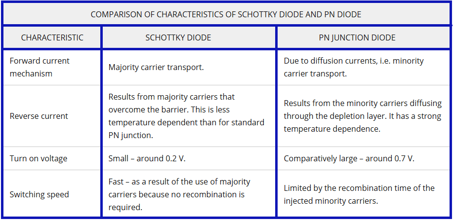 Difference Between Schottky Diode And Pn Junction Diode