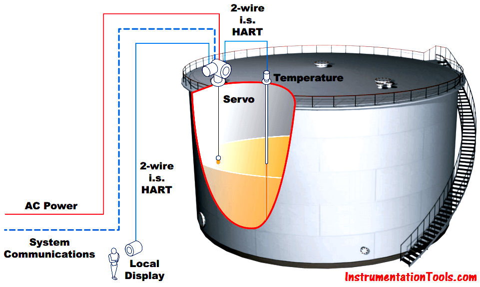 Servo Tank Gauge System Operation