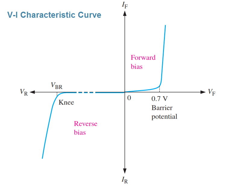 V-I Characteristic Curve of Diode