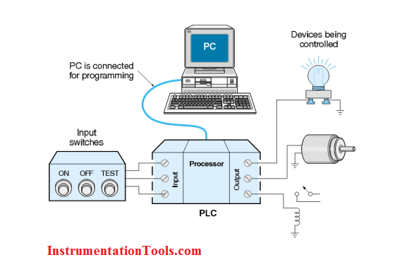 What is Programmable Logic Controller ? | PLC Operation | PLC Working