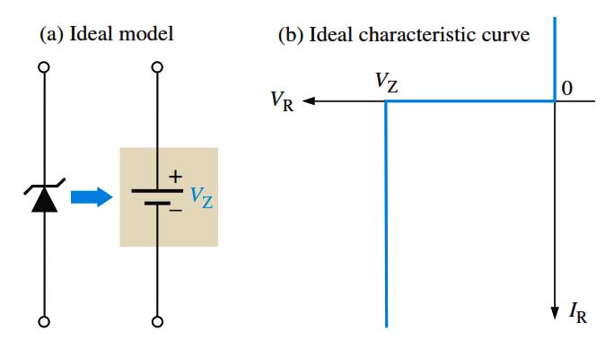 Zener Equivalent Circuits