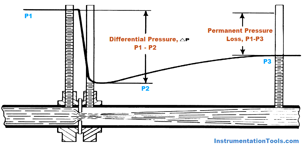 Fundamentals of Orifice Flow Measurement