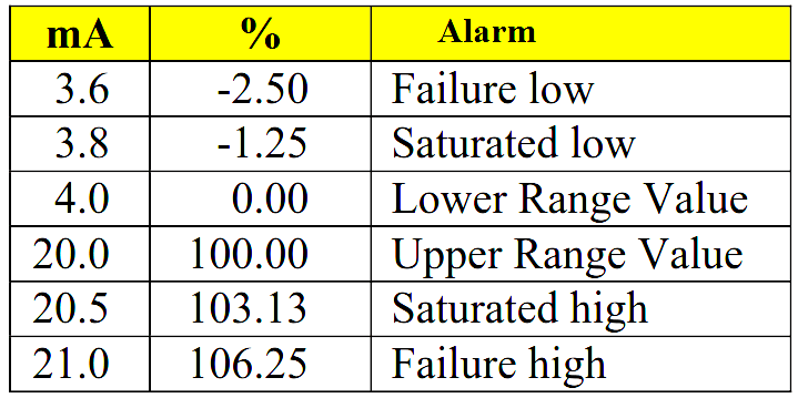 4-20mA Alarms Ranges