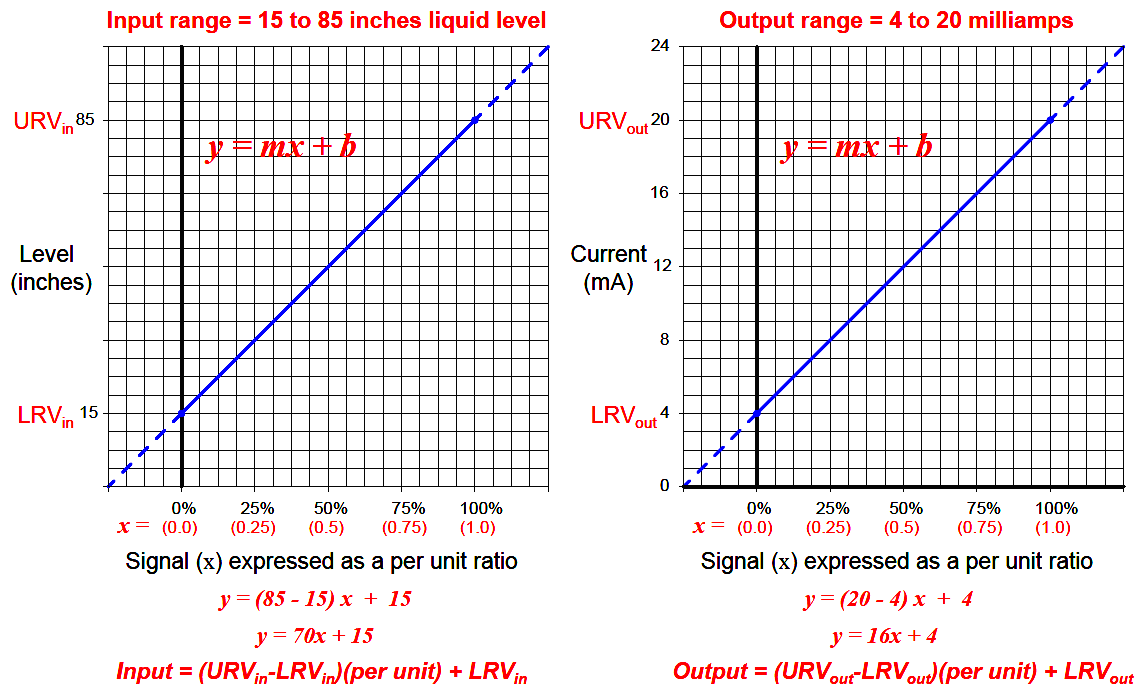 4-20mA Conversion Examples