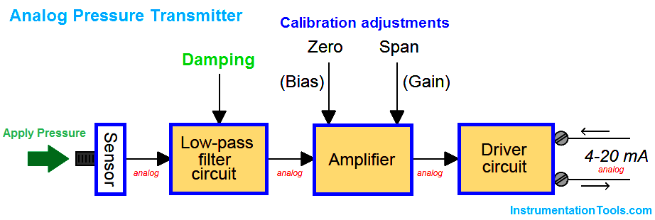 Analog Transmitters Block Diagram