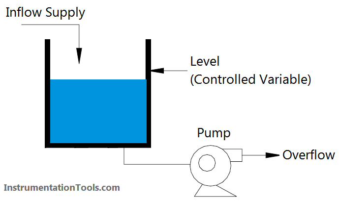 Basic Process Control System