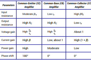 Comparison of CB, CE & CC Amplifiers