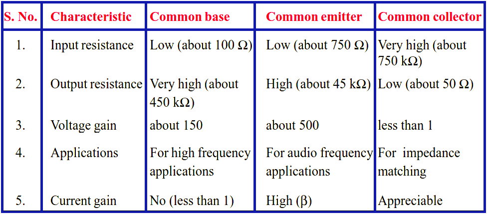 Comparison-of-transistors-configurations