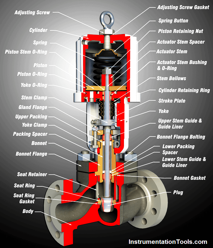 Basic Parts of Control Valves