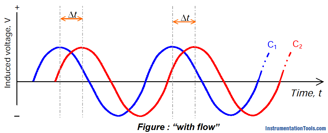Coriolis Mass Flowmeter with Flow