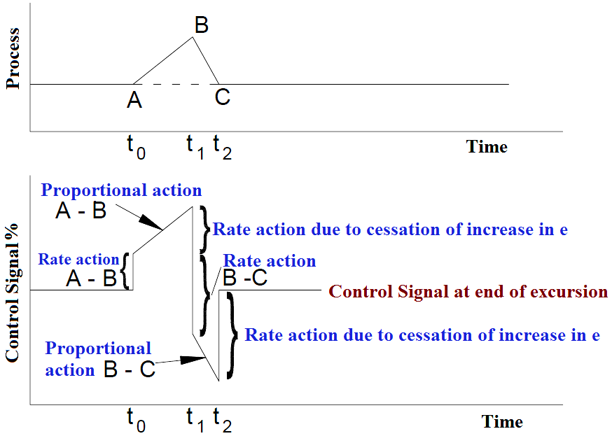 Derivative controller action